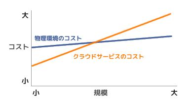 PBX導入コスト比較表